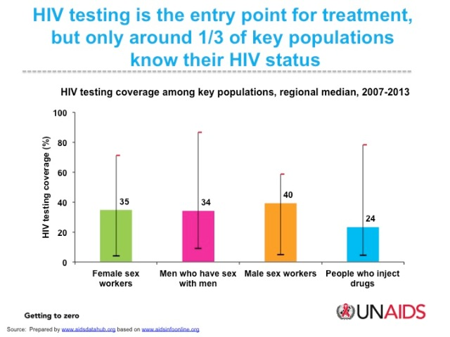 HIV testing among key populations