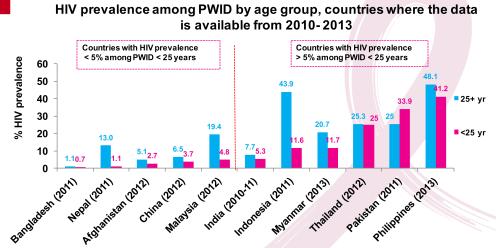 aYoung-key-populations-slides-May-2015