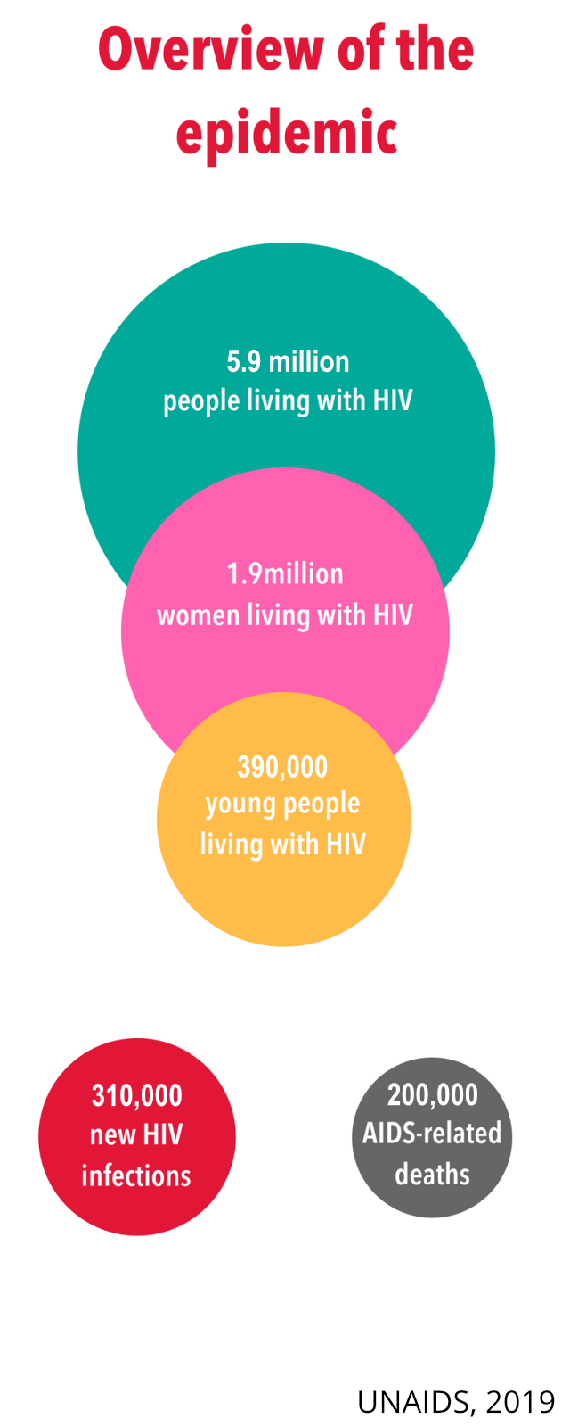Overview of the HIV/AIDS Epidemic in the Asia-Pacific Region, UNAIDS 2019